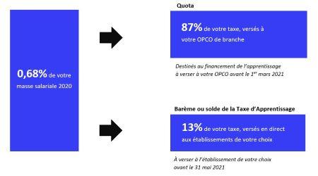 Schéma répartition taxe apprentissage